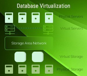 NCPL Storage Virtualization